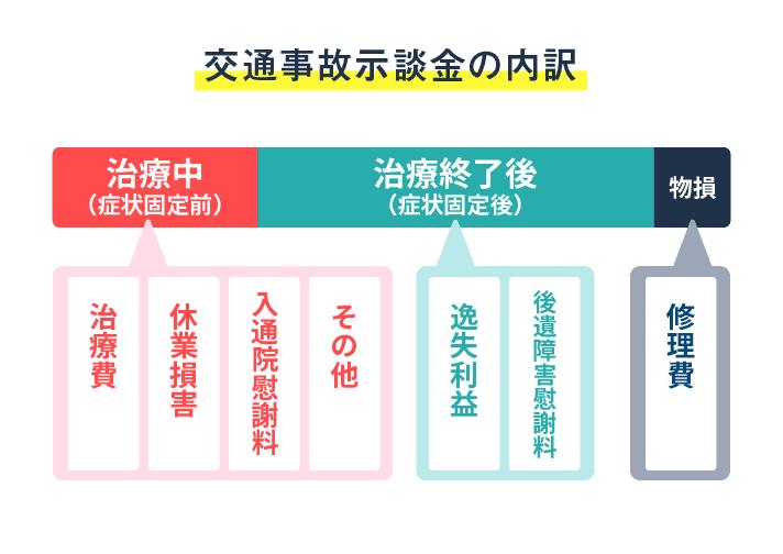 交通事故示談金の内訳 アトム法律事務所