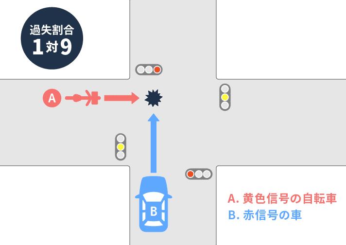 事故状況図 アトム法律事務所