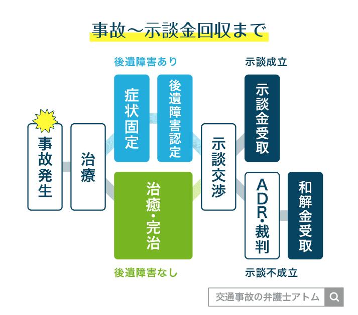 事故~示談金回収まで アトム法律事務所