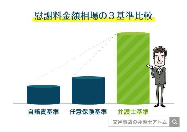 慰謝料金額相場の3基準比較