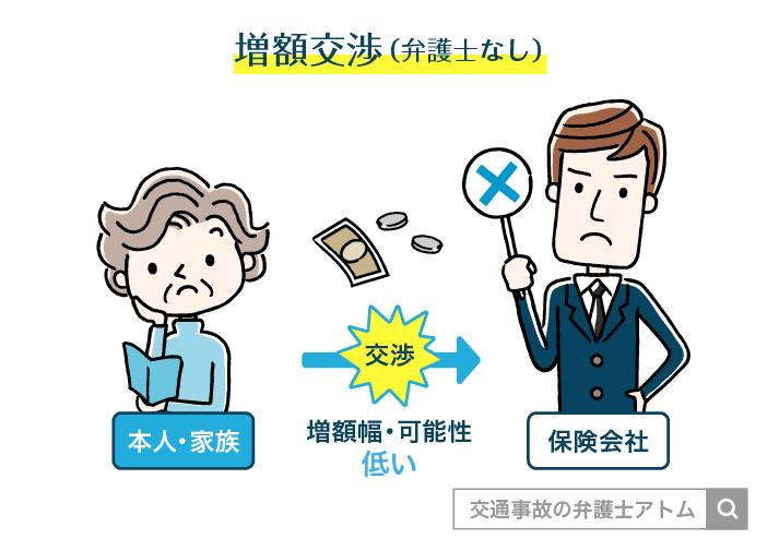 増額交渉(弁護士なし)