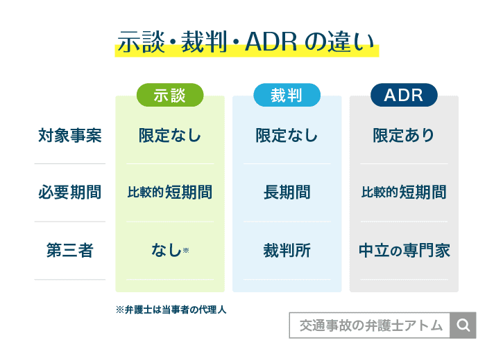 示談・裁判・ADRの違い アトム法律事務所