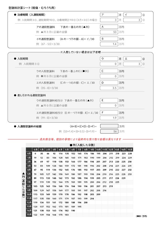 慰謝料計算シート(軽傷・むちうち用) アトム法律事務所