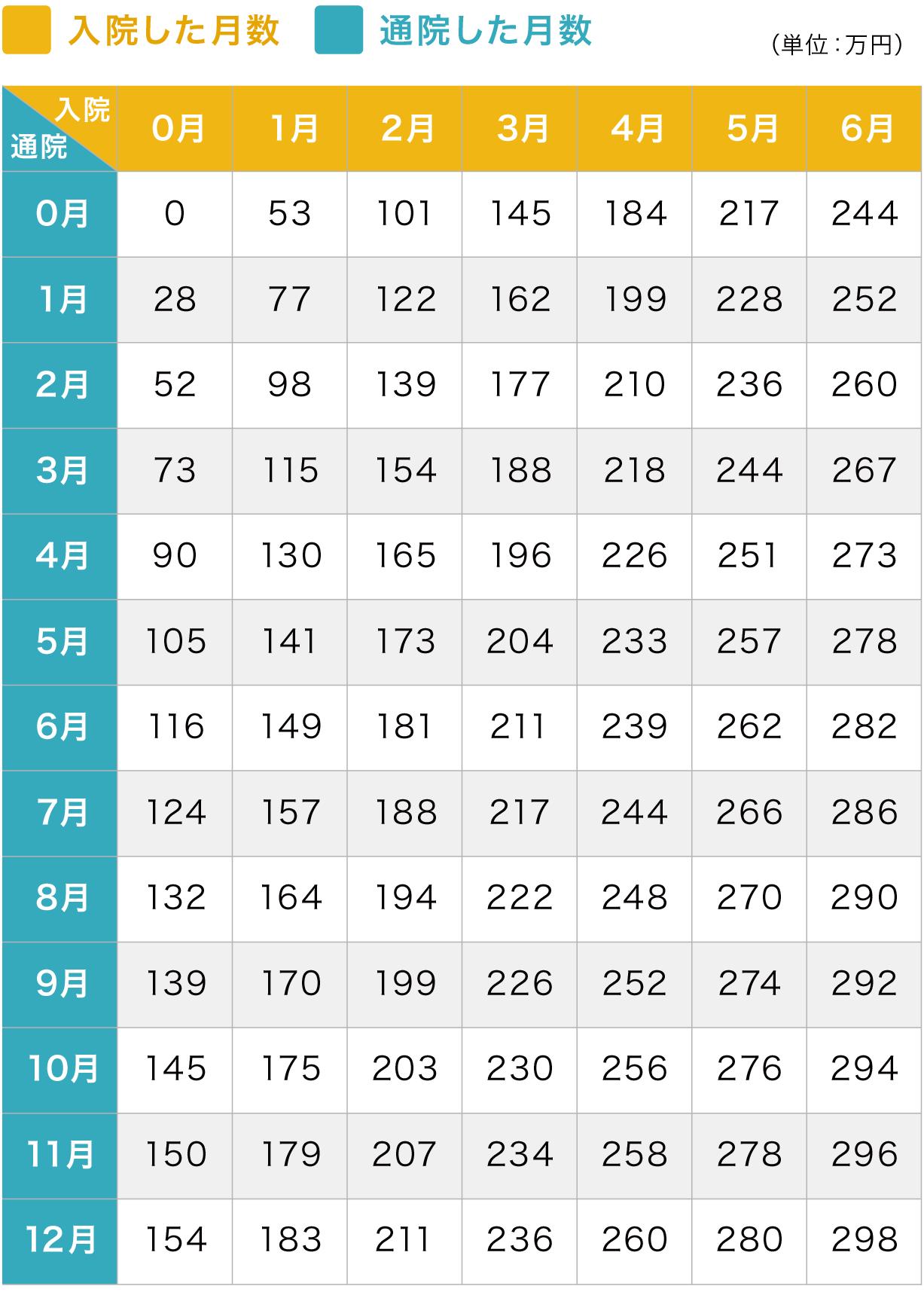 重傷の慰謝料算定表