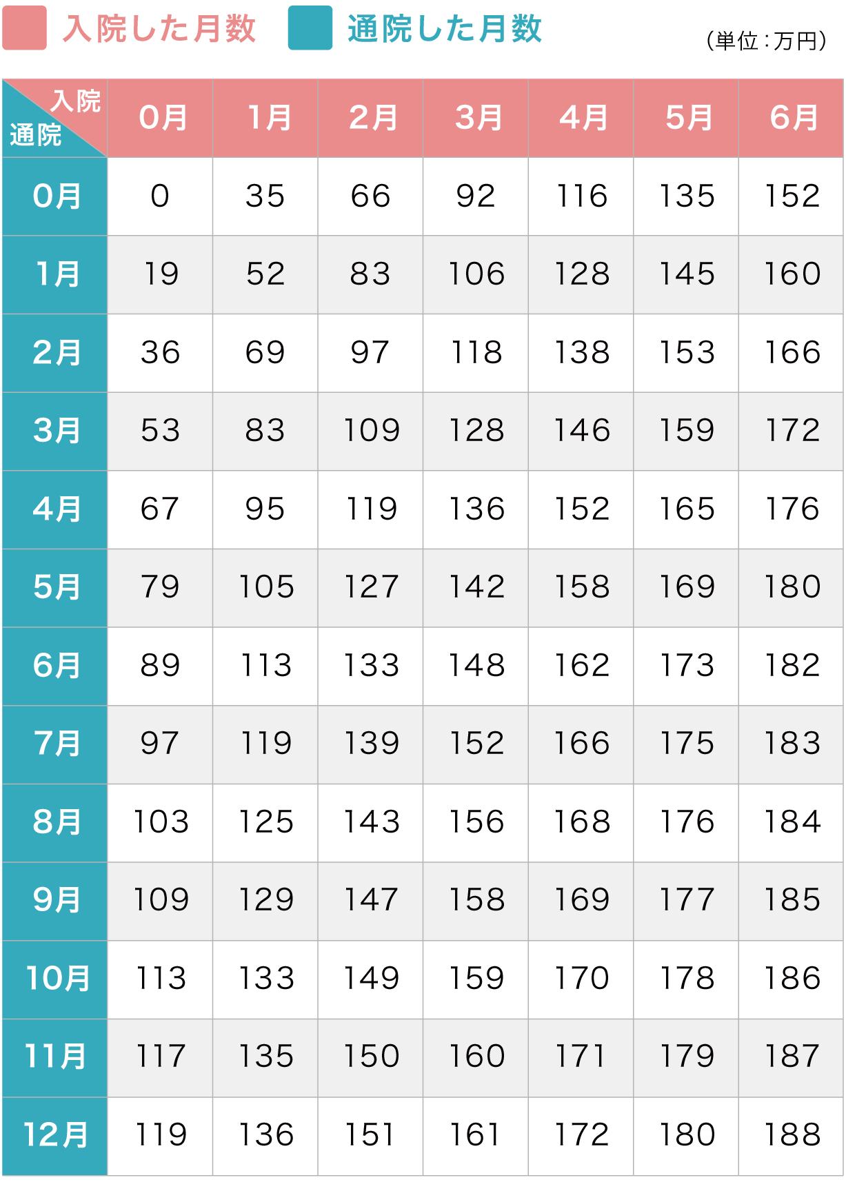 軽症・むちうちの慰謝料算定表