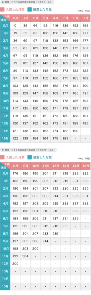 軽症・むちうちの慰謝料算定表 アトム法律事務所