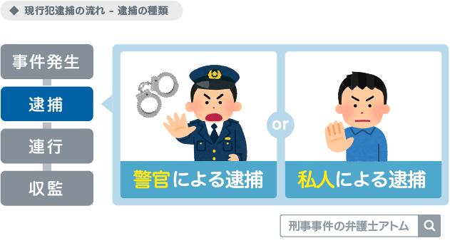 現行犯逮捕の流れ(逮捕の種類)