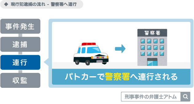 現行犯逮捕の流れ(警察署へ連行) アトム法律事務所