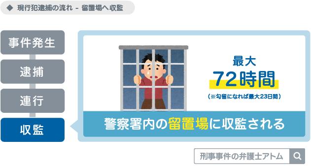 現行犯逮捕の流れ(留置場へ収監)